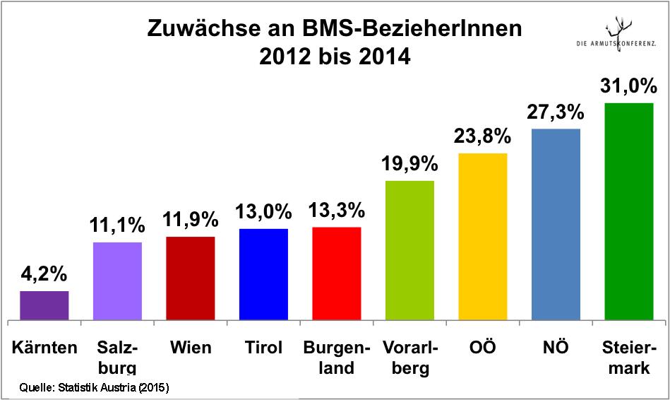 Faktencheck Mindestsicherung Höchste Zuwachsraten In Bundesländern